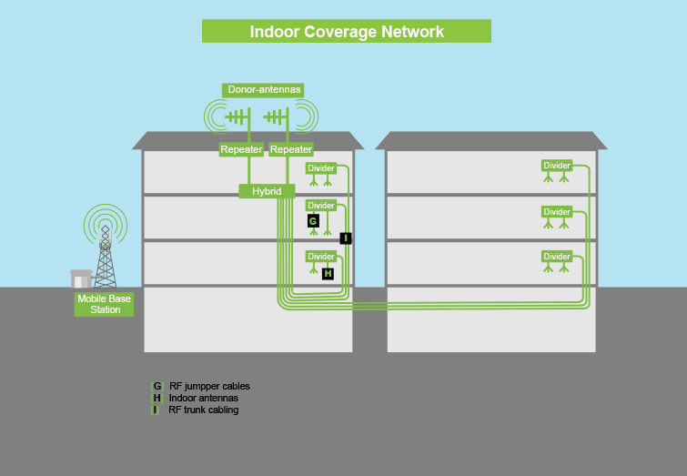 Indoor Mobile Coverage