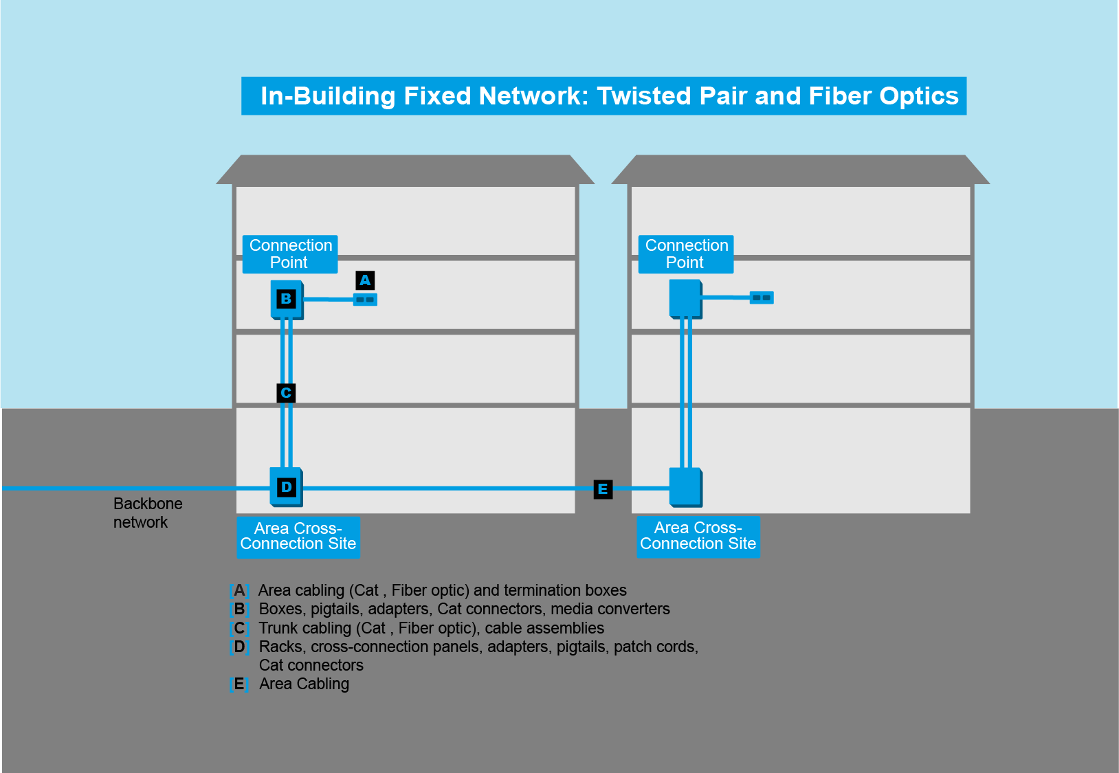 In-Building Copper Networks